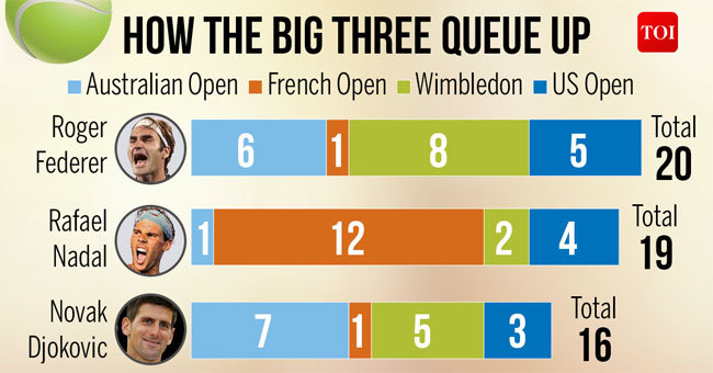 Who Will Win The Race For Most Men S Grand Slam Titles Tennis News Times Of India