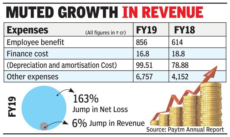 Paytm loss soars 163% to Rs 4,217cr