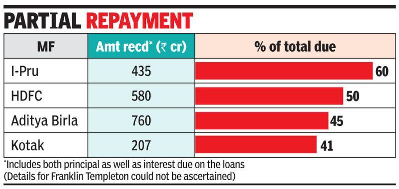Essel's Rs 3k-cr payment may boost some debt fund NAVs
