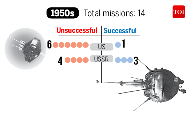 Moon Mission-Infographic-TOI