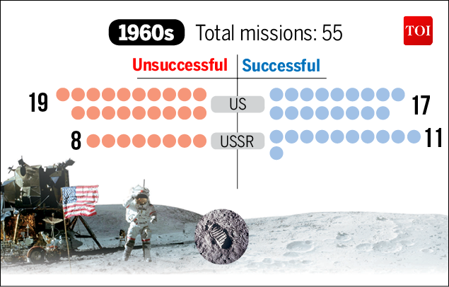 Moon Mission-Infographic-TOI-2