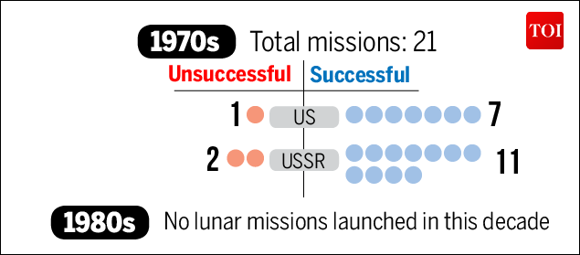 Moon Mission-Infographic-TOI-3