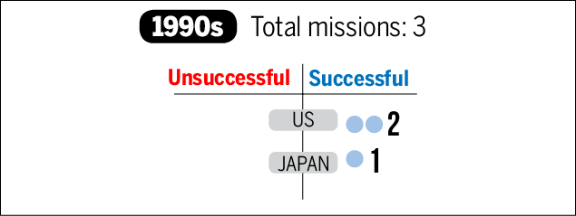 Moon Mission-Infographic-TOI-4