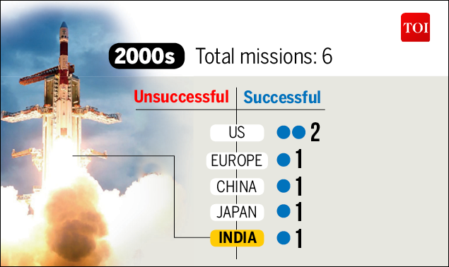 Moon Mission-Infographic-TOI-5