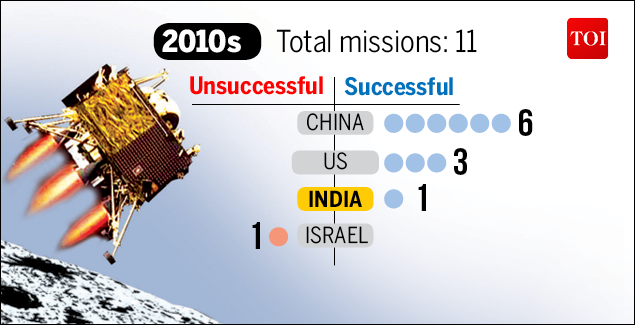 Moon Mission-Infographic-TOI-6