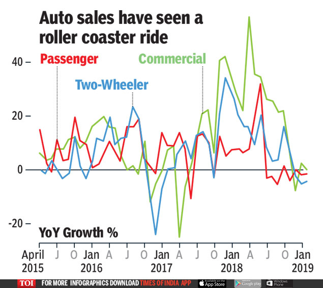 AUTO SALES HAVE SEEN