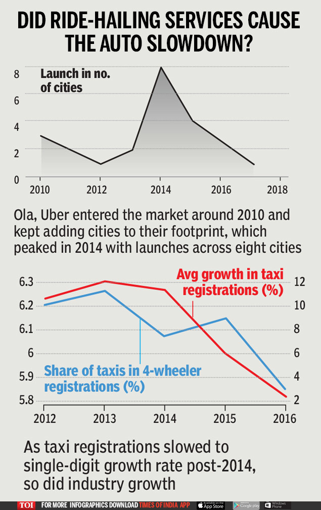 Did ride-hailing services cause the auto slowdown_