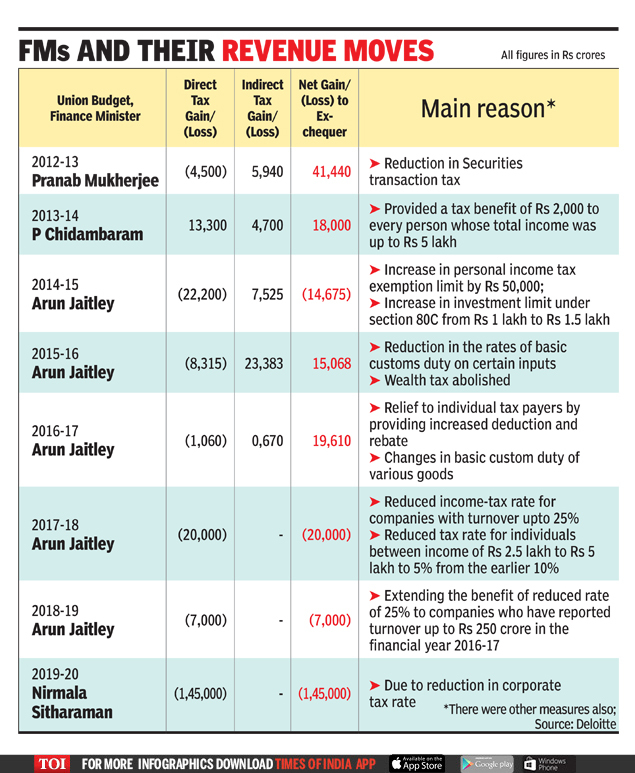 FMs and their revenue moves (1)