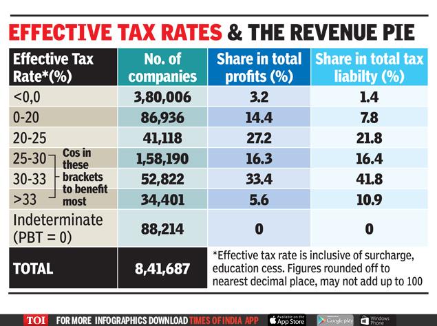 effective tax rates the revenue pie