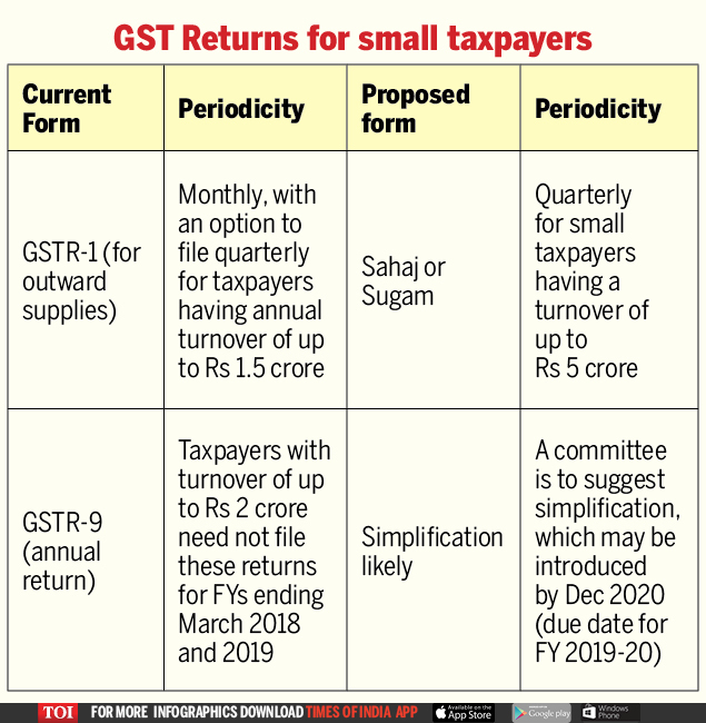 GST Returns for small taxpayers (1)