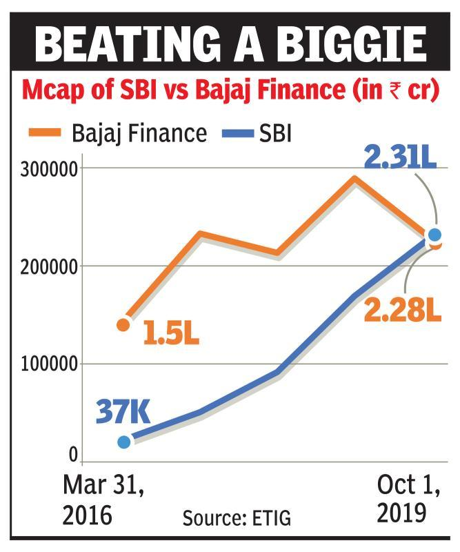 With Rs 2.3L cr, Bajaj Fin more valued than SBI