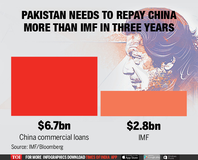 china loans to pak (1)