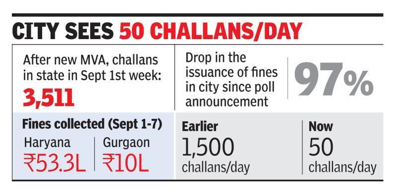 Traffic fines in city see heavy drop