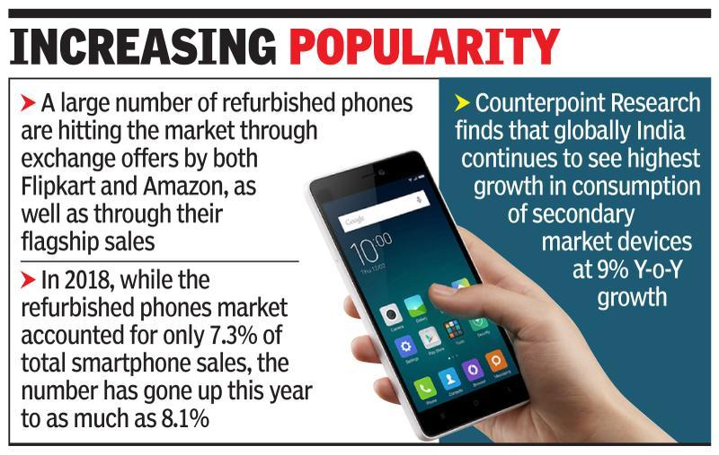 Refurbished smartphone market enjoys a boost this festive season