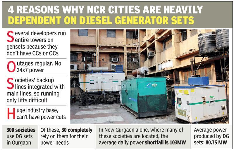 Why NCR cities can't implement EPCA curbs on diesel gensets