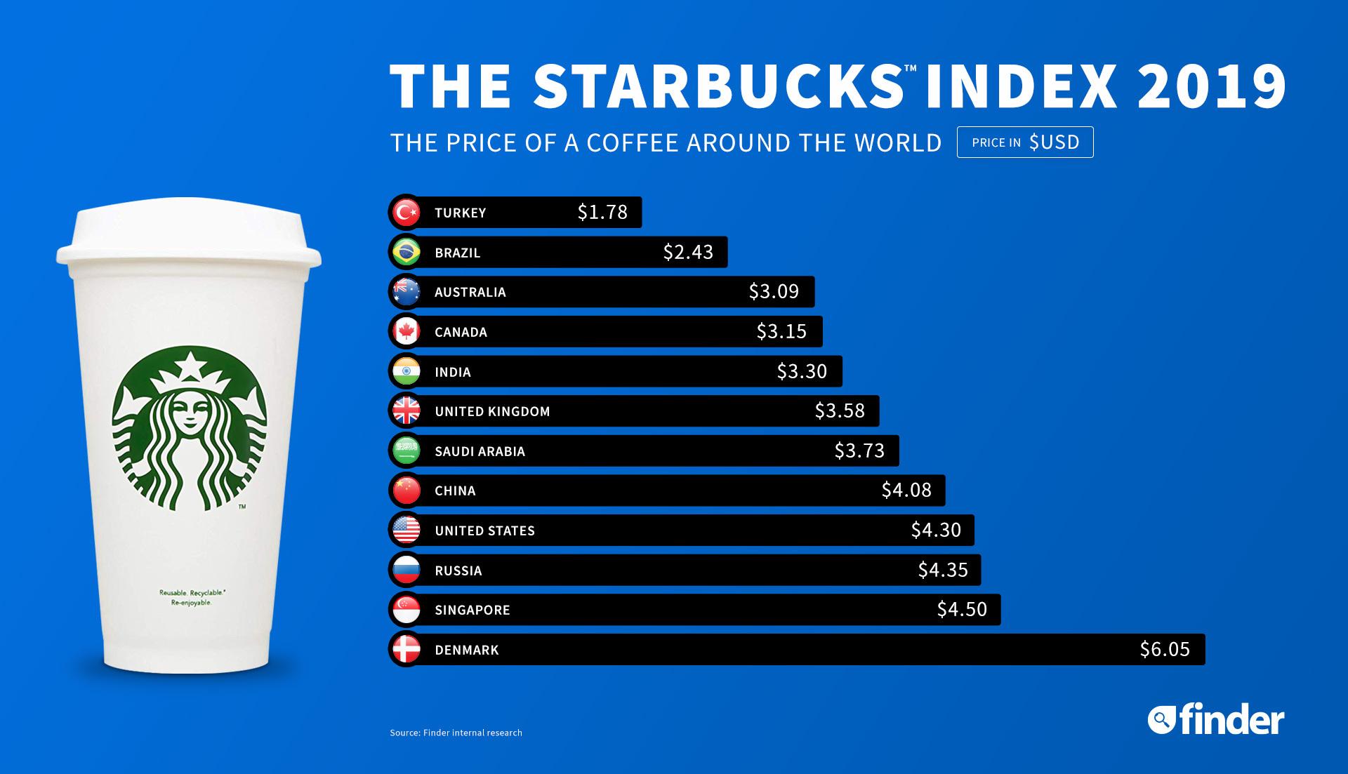 Starbucks-index_Finder_1920x1103
