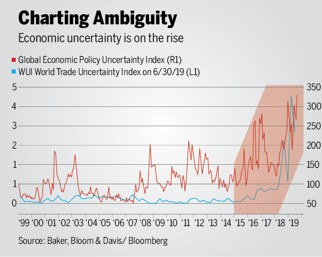 economic uncertainty