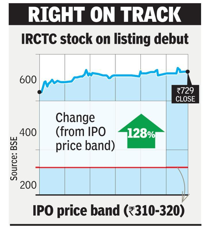 IRCTC listing: Investors more than double money