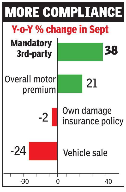 Stiff fines drive 3rd-party motor insurance biz