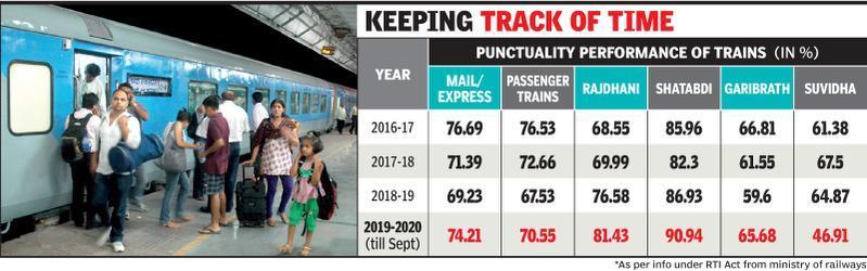 Train punctuality: 18% Rajdhani, 9% Shatabdi trains delayed so far