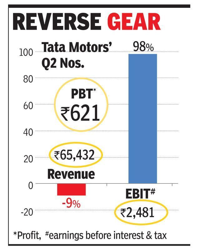 Tata Sons to pump Rs 6,500cr into flagship Tata Motors