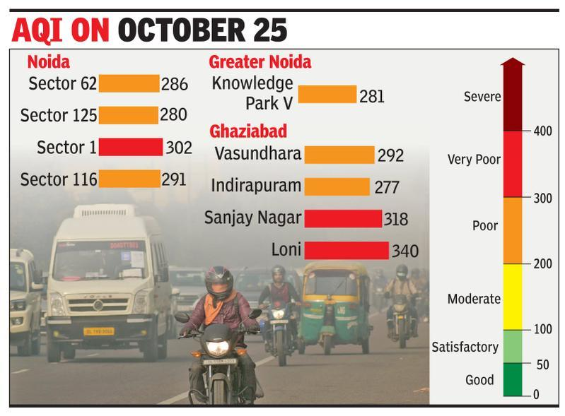 Pre-Diwali alarm: Air 'poor' in Noida, 'very poor' in Gzb
