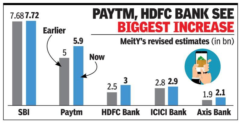 Centre hikes e-payments target for FY20 to 45bn
