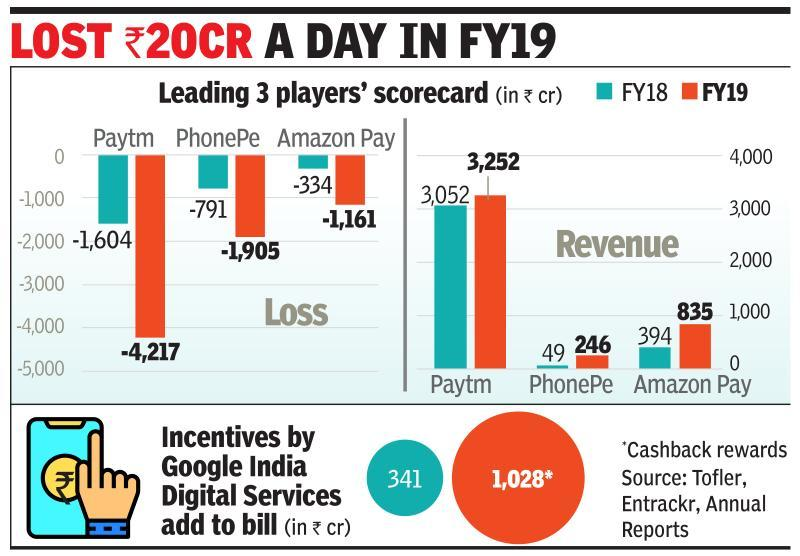 E-payments battle leads to $1bn loss for top cos in FY19