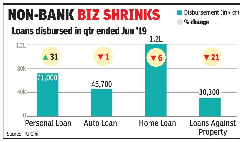 Fresh home loans fall 6% in Q1 due to NBFC woes