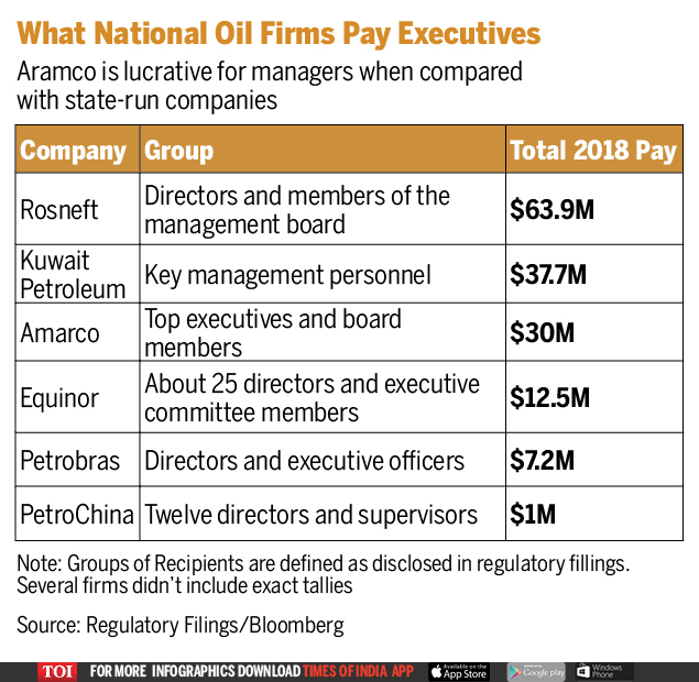 Saudi Aramco World S Most Profitable Company Pays Surprisingly Little Times Of India