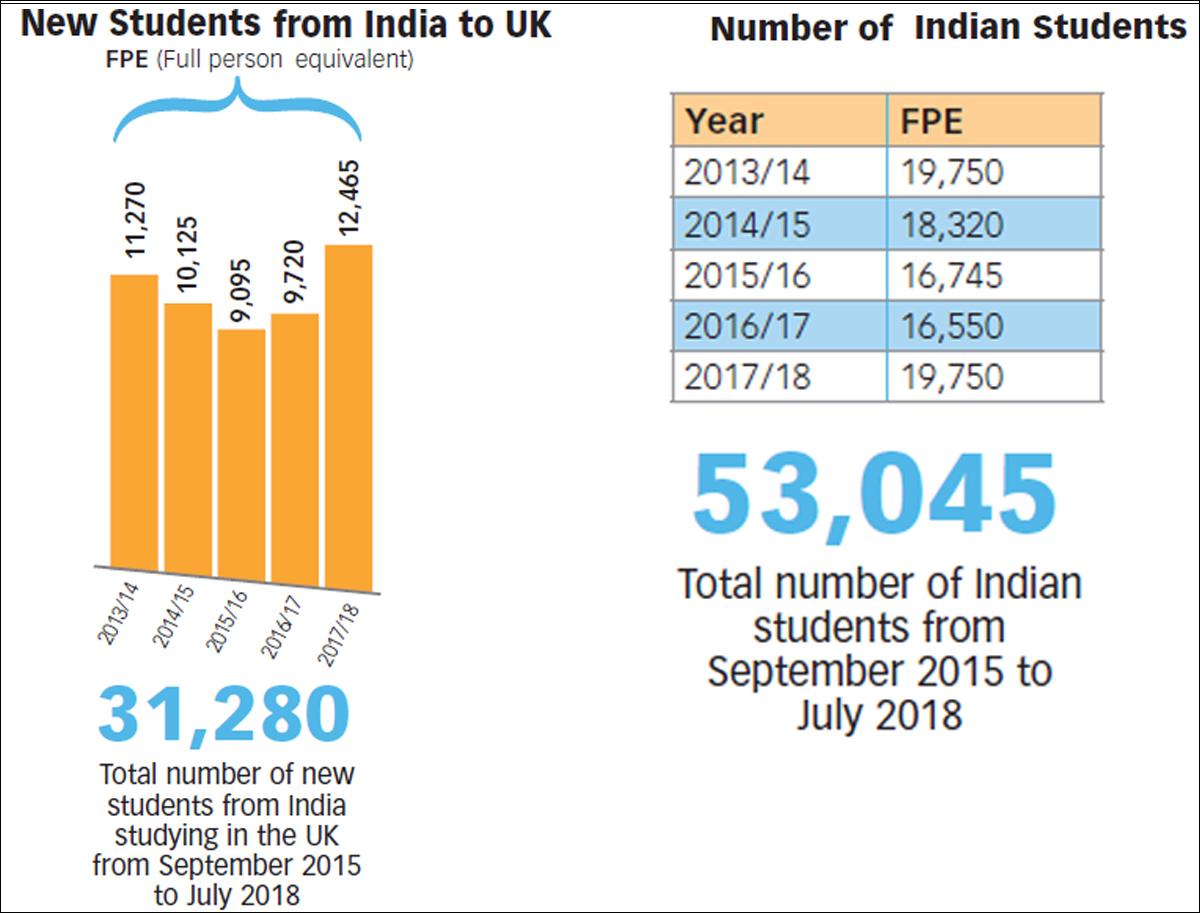 India-student-in-UK