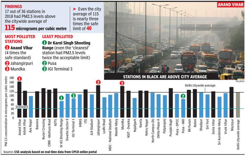 Unsafe thrice over: Nearly half of city's monitoring stations record high PM2.5