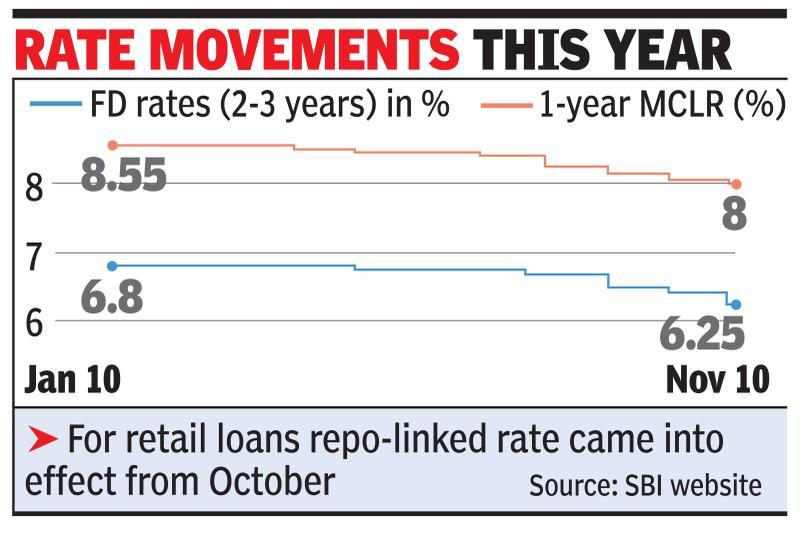 SBI reduces deposit rates, cuts 1-year MCLR to 8%