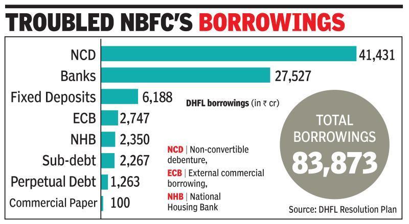 Lenders yet to classify DHFL as NPA