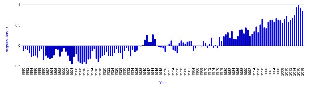 Global land-ocean temperature index (1880-2018)