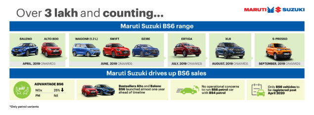 BS6 range Infographic- 3 lakh and counting