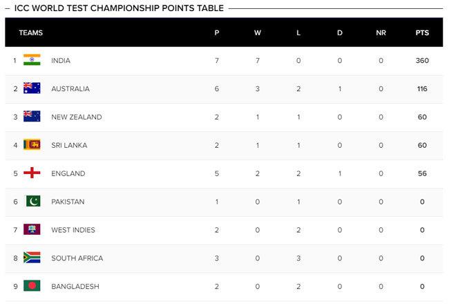 Icc point table 2020 all team
