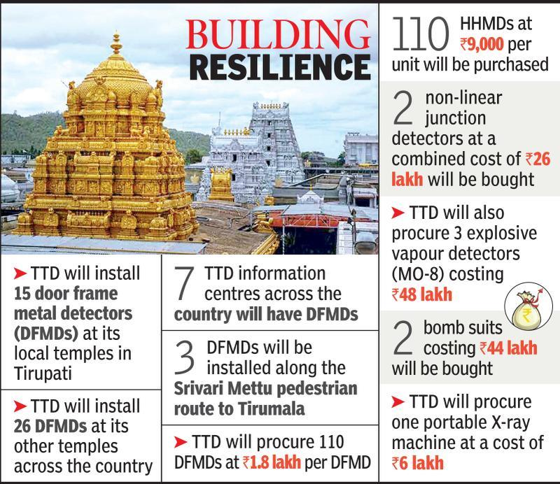 TTD sanctions over Rs 3 crore to beef up security at its temples