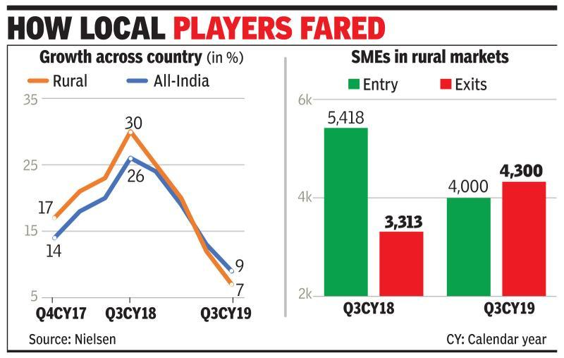 Well-stocked rural kiranas see fewer footfalls amid slowdown