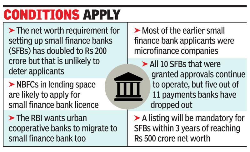 RBI throws open small fin bank doors to lenders