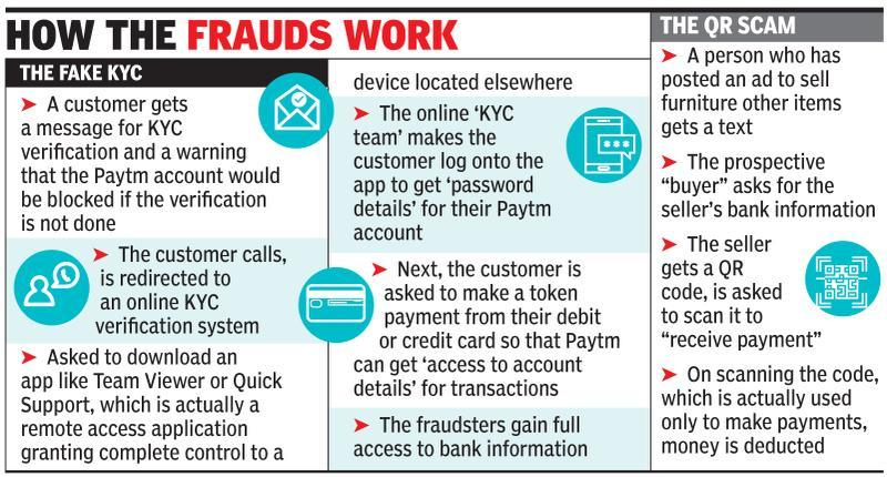 Fraudsters are after your Paytm wallets, KYC scams see sharp rise