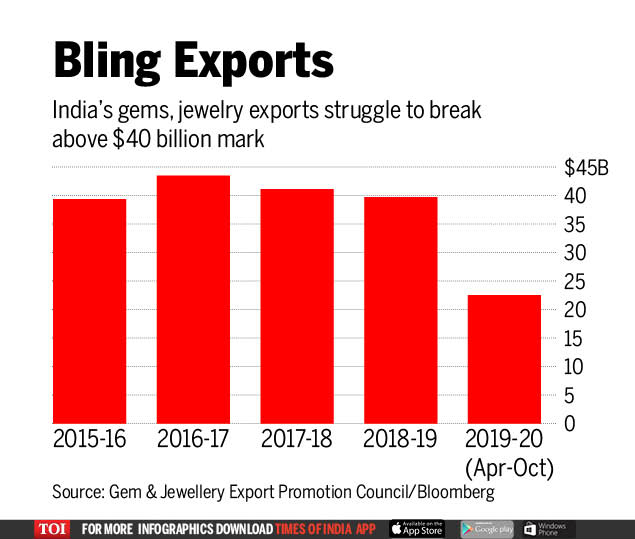 A diamond scandal is hurting India's economy in grip of