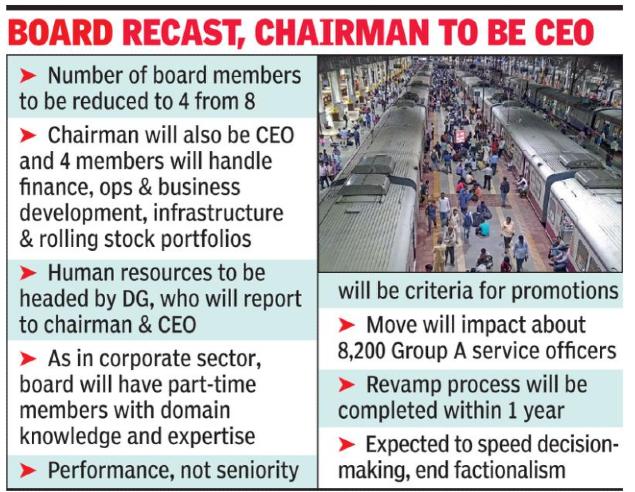 CEO Rail