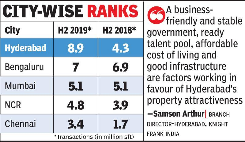 Hyd tops charts in country's office space market in H2 '19