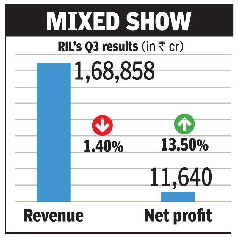 RIL posts 14% rise in Q3 profit