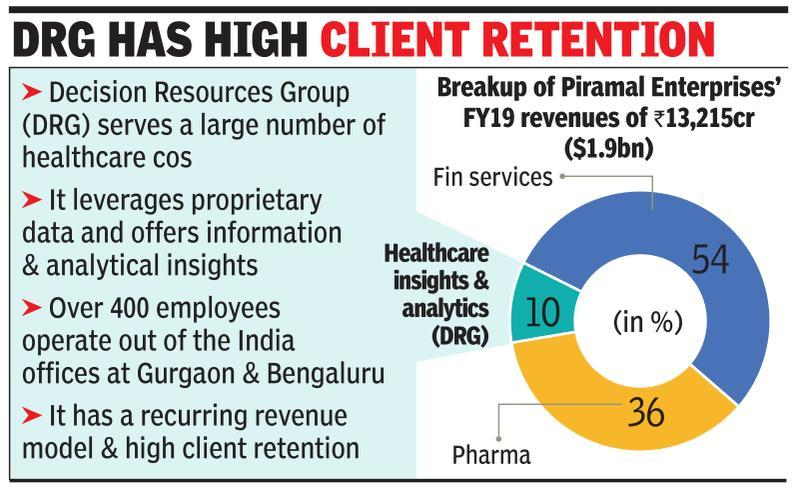 Piramal sells health insight biz to US firm for $950m