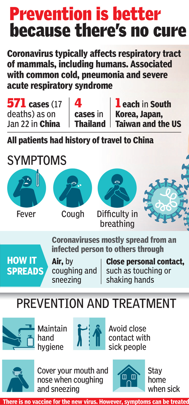 What Is Coronavirus All You Need To Know About Symptoms Precautions And Risks India News Times Of India