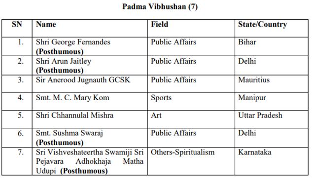 Padma award