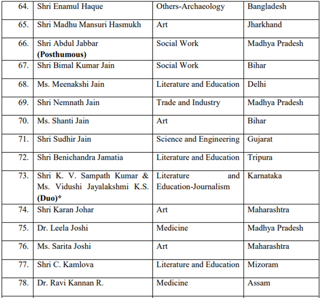 Padma Award 6 New