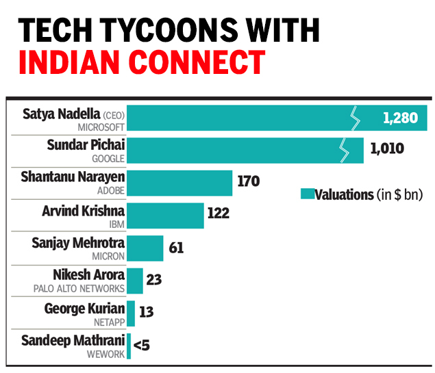 India Ceo Mafia Techies With A Social Heart Times Of India